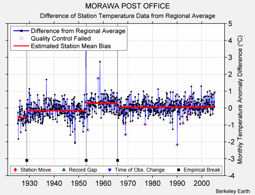 MORAWA POST OFFICE difference from regional expectation
