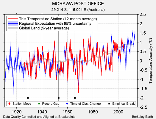 MORAWA POST OFFICE comparison to regional expectation