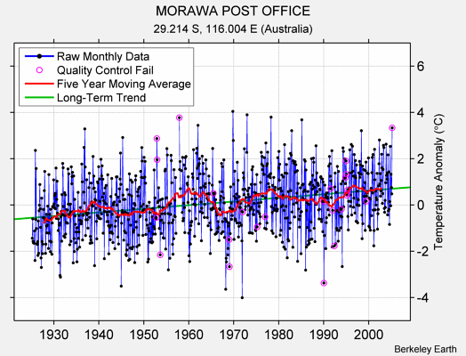 MORAWA POST OFFICE Raw Mean Temperature