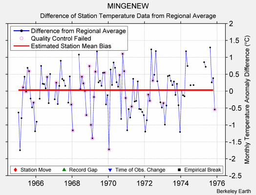 MINGENEW difference from regional expectation