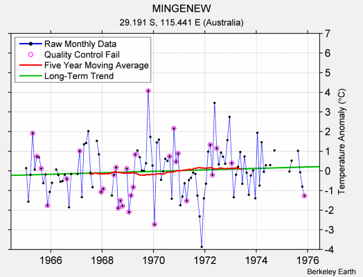 MINGENEW Raw Mean Temperature