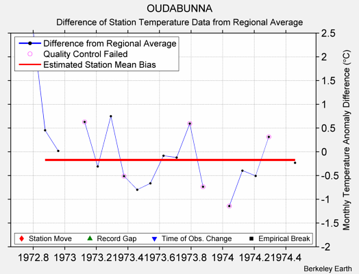 OUDABUNNA difference from regional expectation