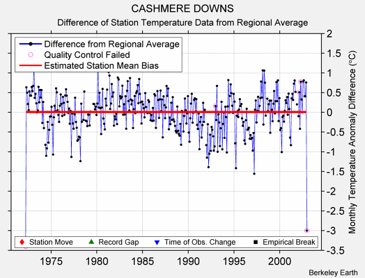 CASHMERE DOWNS difference from regional expectation