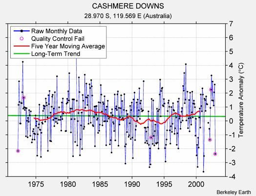 CASHMERE DOWNS Raw Mean Temperature