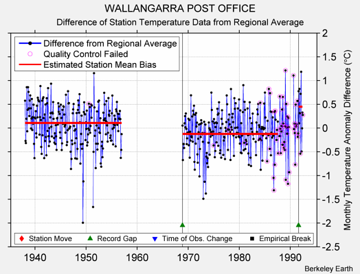 WALLANGARRA POST OFFICE difference from regional expectation