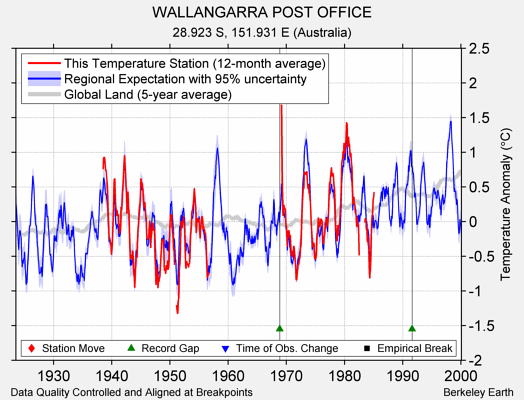 WALLANGARRA POST OFFICE comparison to regional expectation