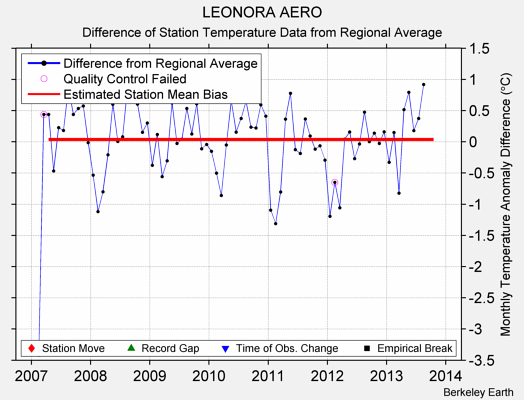 LEONORA AERO difference from regional expectation