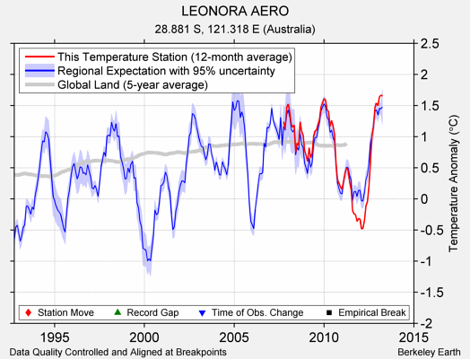 LEONORA AERO comparison to regional expectation