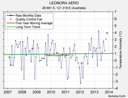 LEONORA AERO Raw Mean Temperature