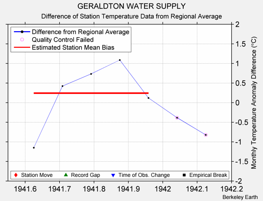 GERALDTON WATER SUPPLY difference from regional expectation