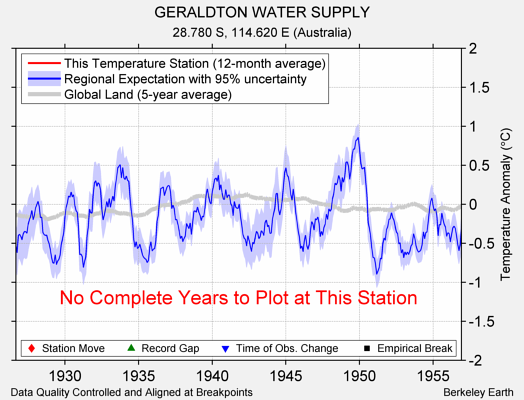 GERALDTON WATER SUPPLY comparison to regional expectation