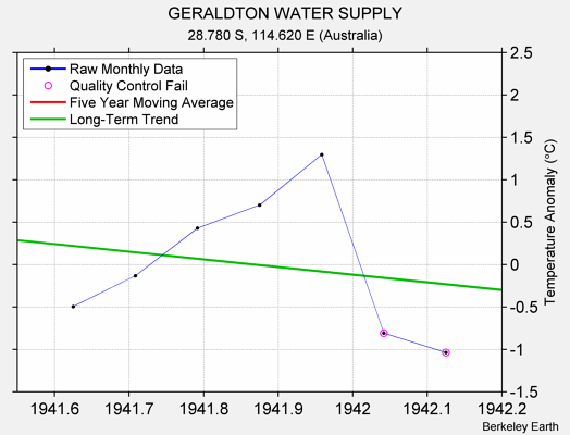 GERALDTON WATER SUPPLY Raw Mean Temperature