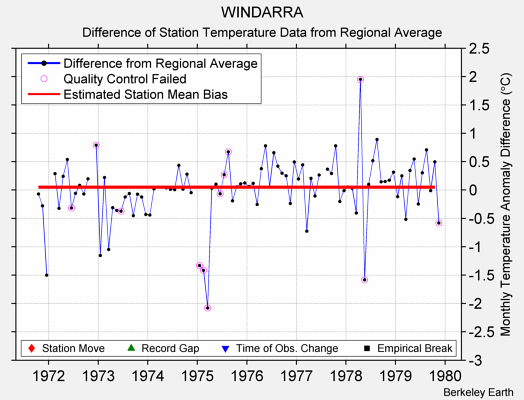 WINDARRA difference from regional expectation