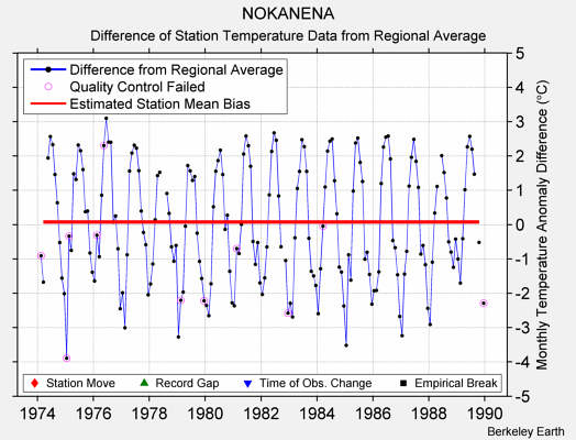 NOKANENA difference from regional expectation