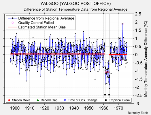 YALGOO (YALGOO POST OFFICE) difference from regional expectation