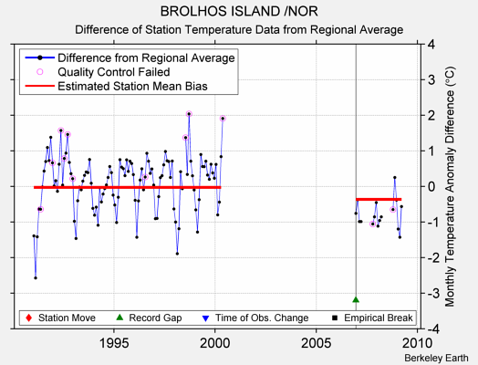 BROLHOS ISLAND /NOR difference from regional expectation