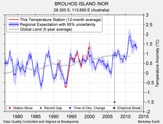 BROLHOS ISLAND /NOR comparison to regional expectation