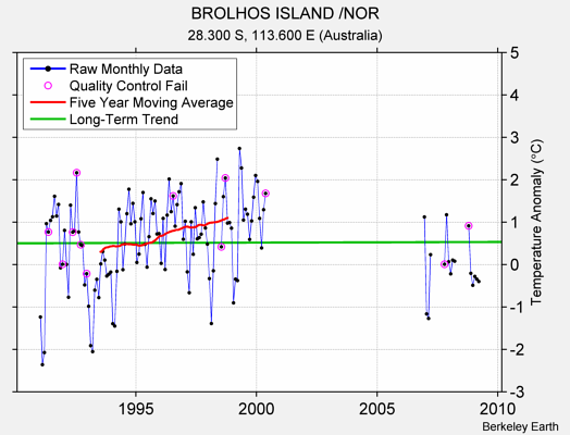 BROLHOS ISLAND /NOR Raw Mean Temperature