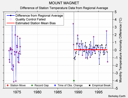 MOUNT MAGNET difference from regional expectation