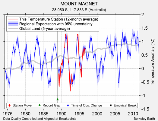 MOUNT MAGNET comparison to regional expectation