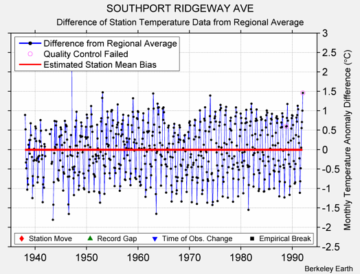 SOUTHPORT RIDGEWAY AVE difference from regional expectation