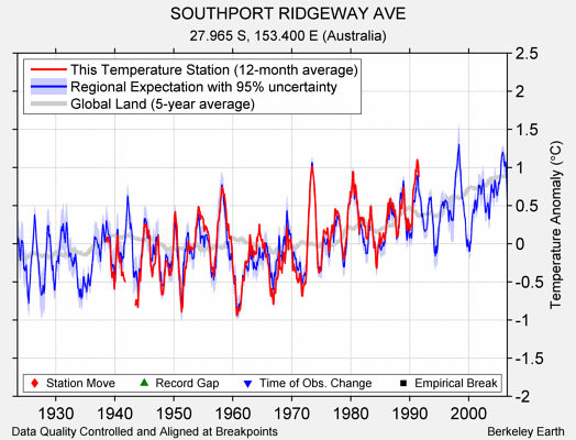 SOUTHPORT RIDGEWAY AVE comparison to regional expectation
