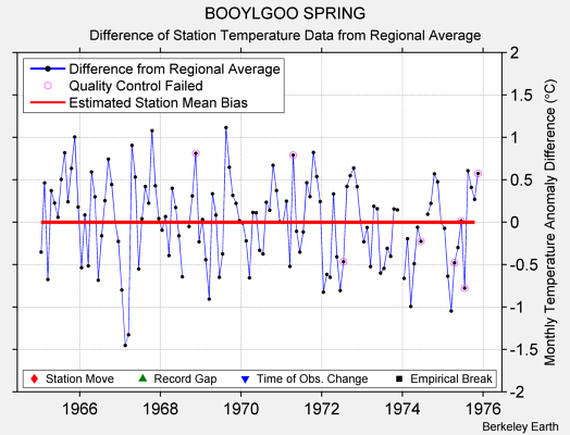 BOOYLGOO SPRING difference from regional expectation