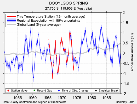 BOOYLGOO SPRING comparison to regional expectation