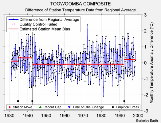 TOOWOOMBA COMPOSITE difference from regional expectation