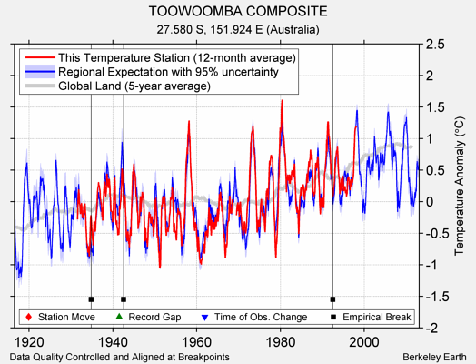 TOOWOOMBA COMPOSITE comparison to regional expectation