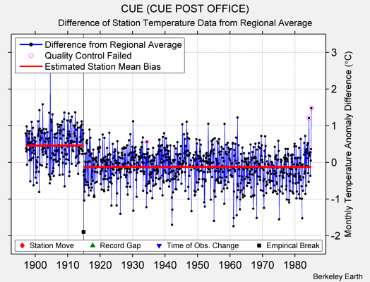 CUE (CUE POST OFFICE) difference from regional expectation