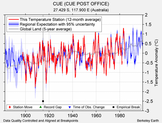 CUE (CUE POST OFFICE) comparison to regional expectation