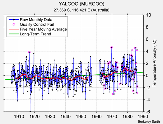YALGOO (MURGOO) Raw Mean Temperature