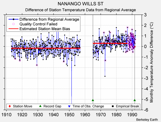 NANANGO WILLS ST difference from regional expectation