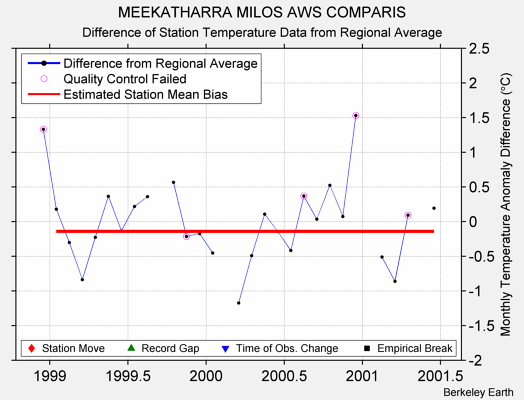 MEEKATHARRA MILOS AWS COMPARIS difference from regional expectation