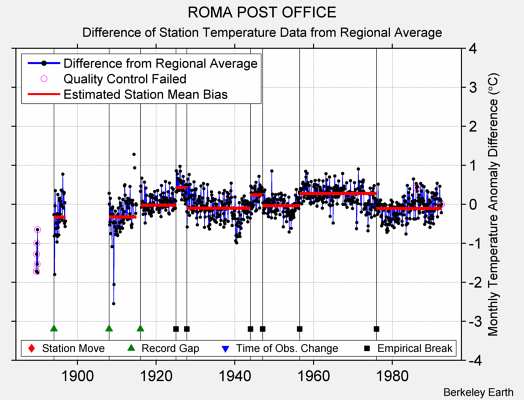ROMA POST OFFICE difference from regional expectation
