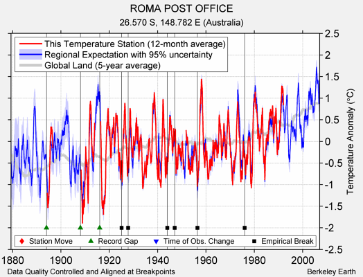 ROMA POST OFFICE comparison to regional expectation