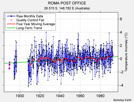 ROMA POST OFFICE Raw Mean Temperature