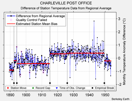 CHARLEVILLE POST OFFICE difference from regional expectation