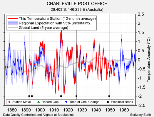 CHARLEVILLE POST OFFICE comparison to regional expectation