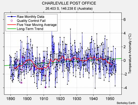 CHARLEVILLE POST OFFICE Raw Mean Temperature