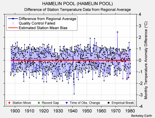 HAMELIN POOL (HAMELIN POOL) difference from regional expectation