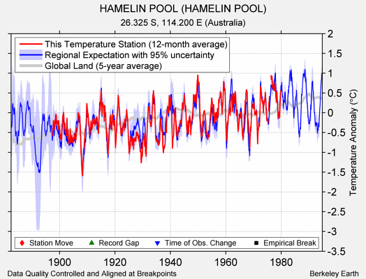 HAMELIN POOL (HAMELIN POOL) comparison to regional expectation
