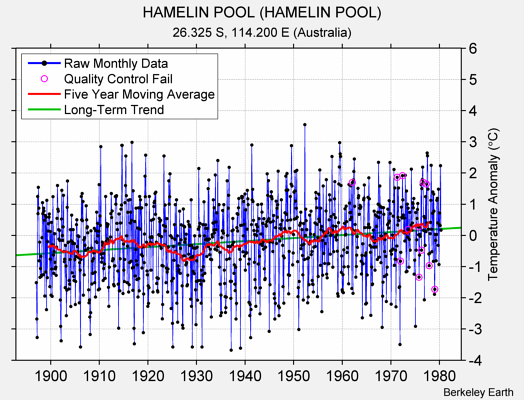HAMELIN POOL (HAMELIN POOL) Raw Mean Temperature