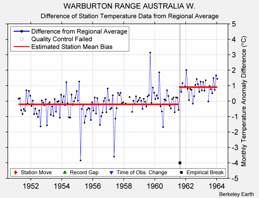 WARBURTON RANGE AUSTRALIA W. difference from regional expectation