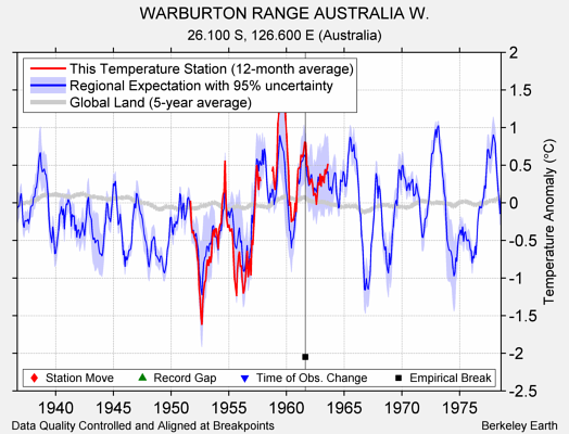 WARBURTON RANGE AUSTRALIA W. comparison to regional expectation