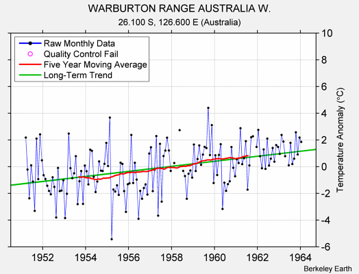 WARBURTON RANGE AUSTRALIA W. Raw Mean Temperature