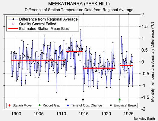 MEEKATHARRA (PEAK HILL) difference from regional expectation