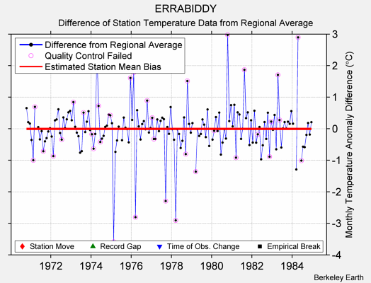 ERRABIDDY difference from regional expectation