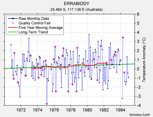 ERRABIDDY Raw Mean Temperature